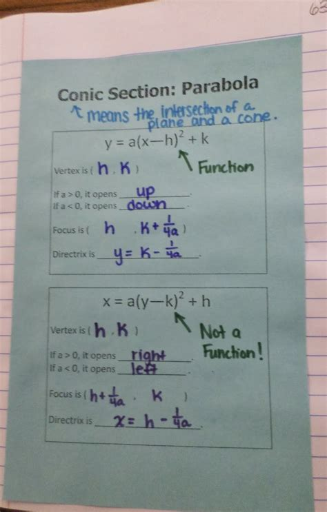 conic sections notes 17 best ideas about conic section on pinterest math
