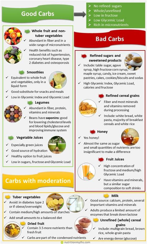 carbohydrates meaning best 25 list of carbohydrates ideas on