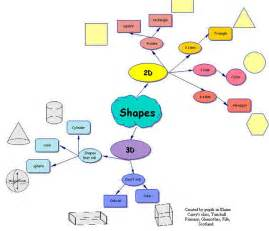 map shape education mind map 174 exles mind mapping