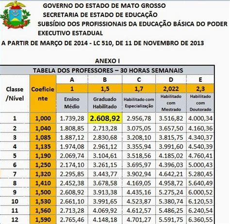 novo piso salarial do rs apartir de 2016 tabela salarial 2016 professores mt new style for 2016 2017