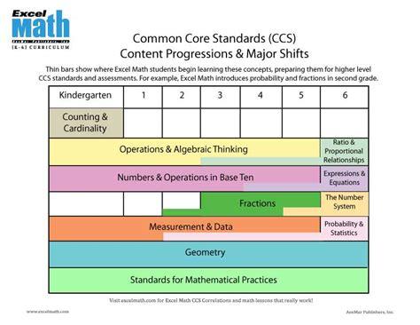 lesson alignment vertical horizontal brassepiphanies