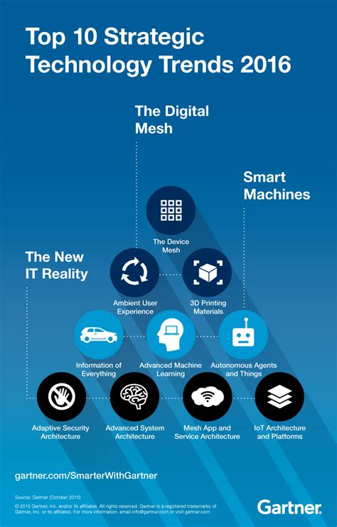 design forecast 10 trends to top 10 technology trends signal the digital mesh smarter with gartner