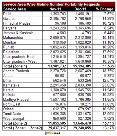29.24m mobile number portability requests in india in