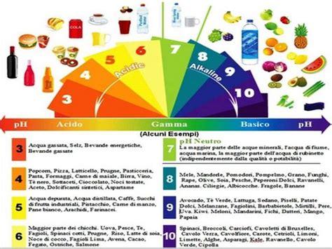 alimentazione alcalina dieta dieta alcalina la lista dei cibi fanno bene e di