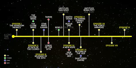 printable star wars novel timeline star wars chronology pictures to pin on pinterest pinsdaddy