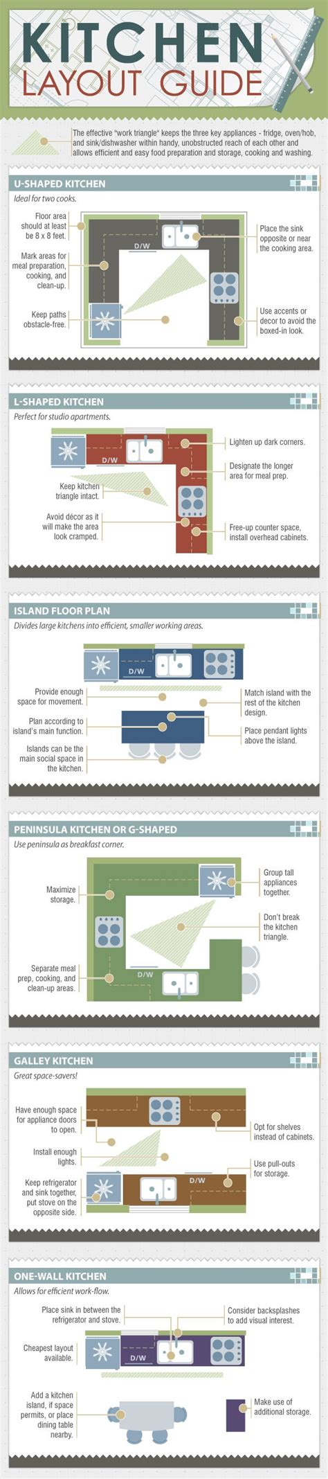 kitchen cabinet layout guide 28 kitchen layout guide the kitchen layout guide