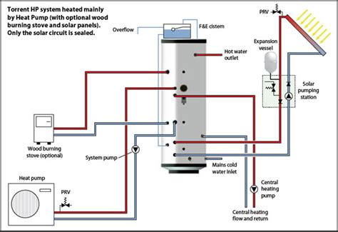 boiler radiator heating system diagram boiler free