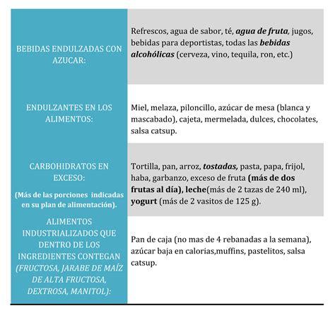 trigliceridos alimentos alimento con trigliceridos endocrin 243 logo