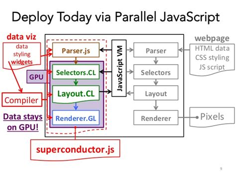 javascript graph layout engine wt 4065 superconductor gpu web programming for big data