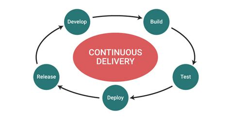 continuous delivery a brief overview of continuous delivery books continuous delivery shippable