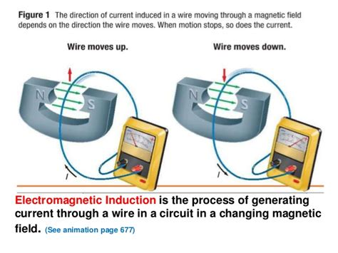 electric induction vs magnetic induction electromagnetic induction
