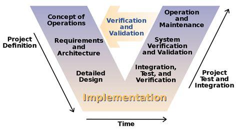 model software development wikipedia
