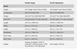 Bmw M235i Specs Bmw M235i Specs Compared To M135i 435i 335is 135is And
