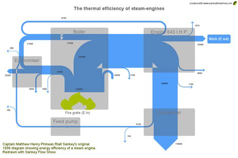 sankey diagram software sankey diagram software image collections how to guide