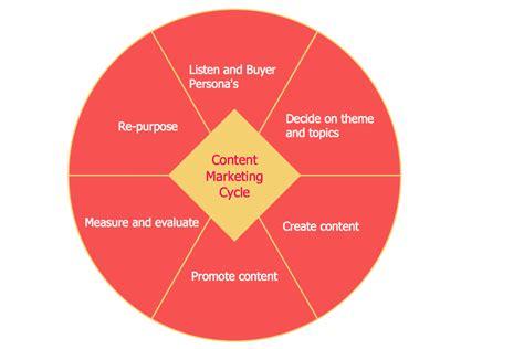 marketing cycle diagram target and circular diagrams solution conceptdraw