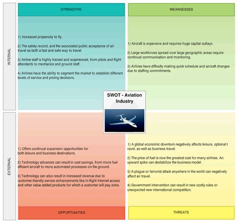 swott analysis template create and collaborate on swot analysis creately