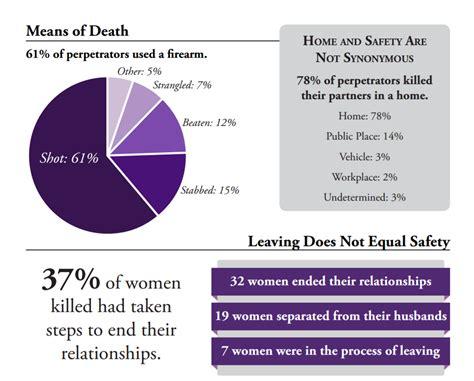 domestic violence statistics domestic violence facts