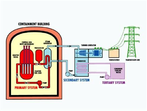 diagram of a nuclear power station s chemistry