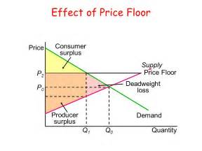 what is a price floor houses flooring picture ideas blogule