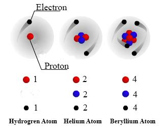 Is A Proton A Subatomic Particle by Proton Subatomic Particle Www Pixshark Images