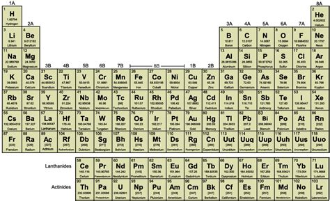 Cyanide Periodic Table by Some Periodic Tables In Different Designs