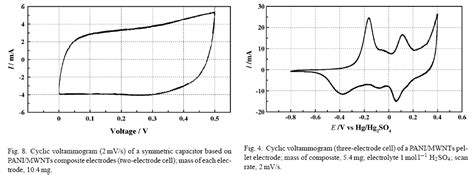capacitor iv graph voltage why does an ideal capacitor give rise to a rectangular cyclic voltammogram cv