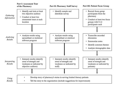 how does planning your tasks before undertaking them assist workflow health care debate flowchart disclaimer coverage and or