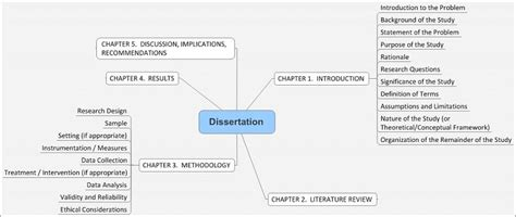 structure of the dissertation how to structure a dissertation the writepass journal