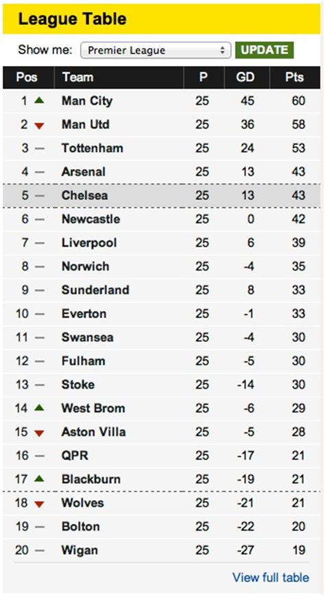 epl table in bbc bbc bbc internet blog sports refresh dynamic semantic