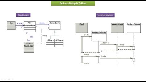 business delegate pattern java exle best 25 sequence diagram ideas on pinterest system