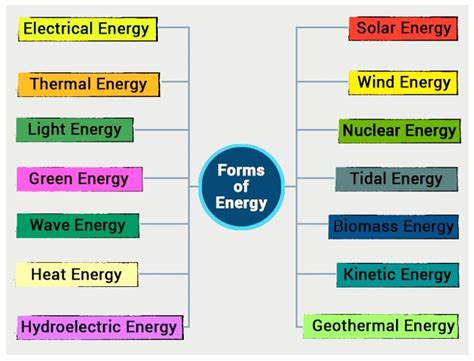 what type of energy is light energy definition unit types of energy forms of energy