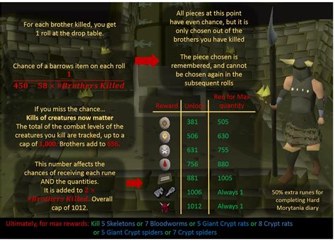 osrs barrows puzzle osrs barrows 1 000 chest goal page 2 achievements