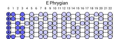 pattern a c e g e phrygian scale