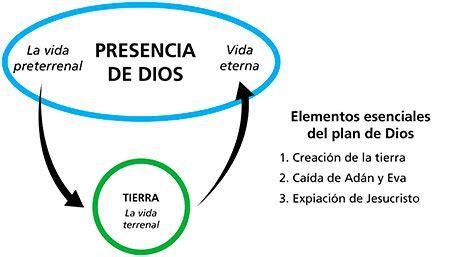 diagrama del plan de salvacion 17 best images about antiguo testamento on pinterest