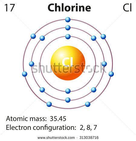 chlorine bohr diagram bohr diagram of hydrogen fusion of hydrogen elsavadorla