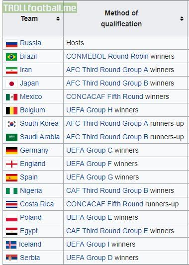 list of world cup updated list of the 2018 world cup qualified nations