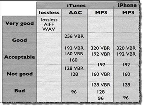 audio format with best sound quality aac vs mp3 which music format sounds better