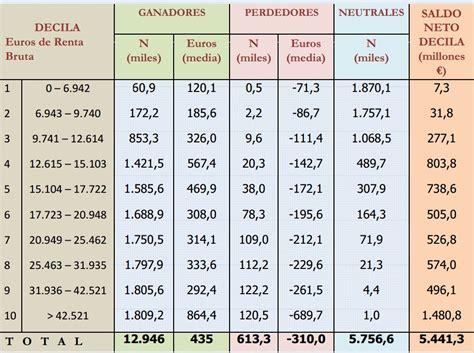 tablas irpf 2016 definanzascom las rentas entre 12 000 y 17 000 euros las que m 225 s