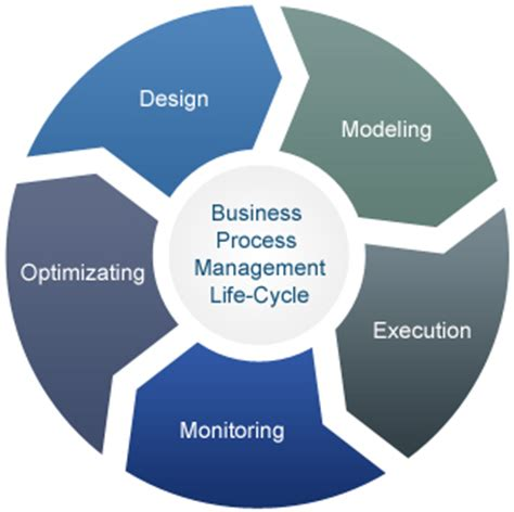 life by design home business business process management life cycle corporate posters