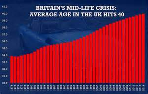 Average Mba Age Uk by Uk Average Age Hits 40 For The Time As Population