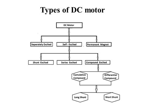 dc compound motor pdf wiring diagrams repair wiring scheme