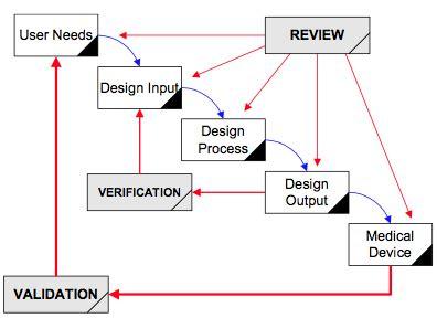 definition design history file design history file dhf webinar for 21 cfr 820 30j