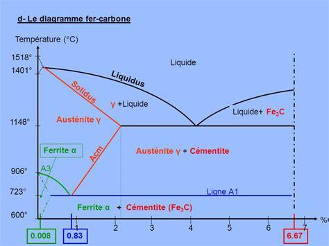 diagramme de phase fer carbone complet les traitements thermiques ppt t 233 l 233 charger