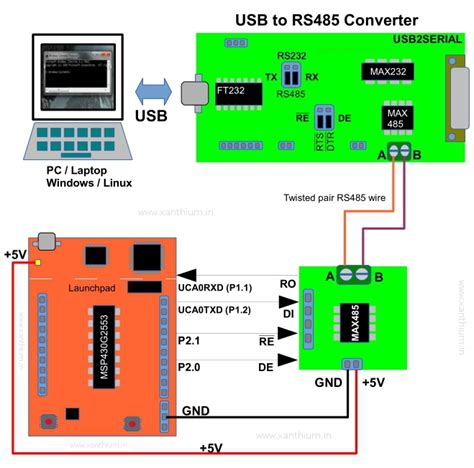 c usb tutorial block diagram for controlling devices remotely from an x86
