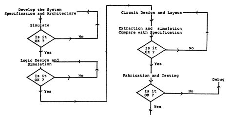 design fabrication meaning layout diagram definition in vlsi image collections how