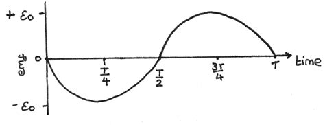 electromagnetic induction graph electromagnetic induction revise im