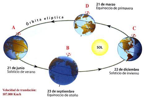 altamira el sol del sur 191 por qu 233 se producen las estaciones