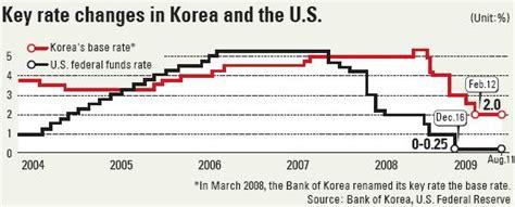 korea exchange bank exchange rate korean won rebounds strongly forex