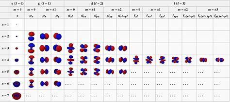 orbital diagram of hydrogen quantum mechanics why do non hydrogen atomic orbitals