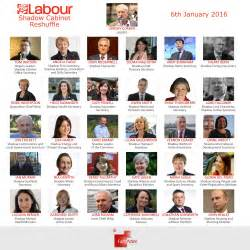 what is shadow cabinet labour shadow cabinet reshuffle january 2016 faithaction